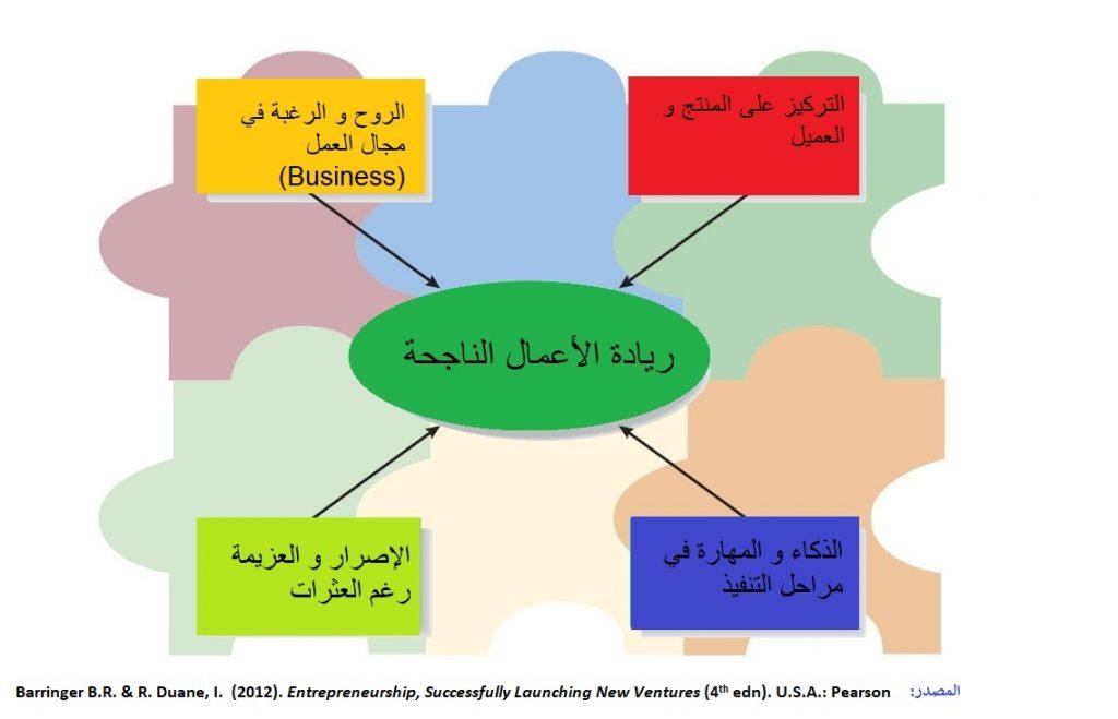 ريادة الأعمال الناجحة Entrepreneurship تتطلب مجموعة من الشروط و المواصفات كما هو موضح في هذا الشكل من كتاب ريادة الأعمال