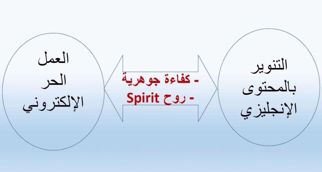 ملخص قصة و روح القناة: محورين أساسين و نقطتين تربط بينهما