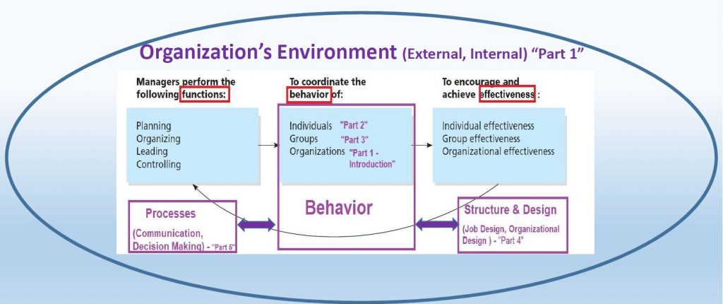 Organizational Behavior : Managerial Model that is centered on Organizational Behavior, linking it to other key organization elements