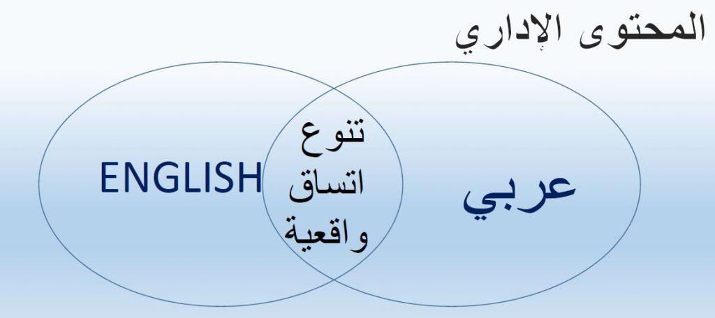 مراجع و كتب الإدارة الإنجليزية - أفضليتها على المحتوى العربي