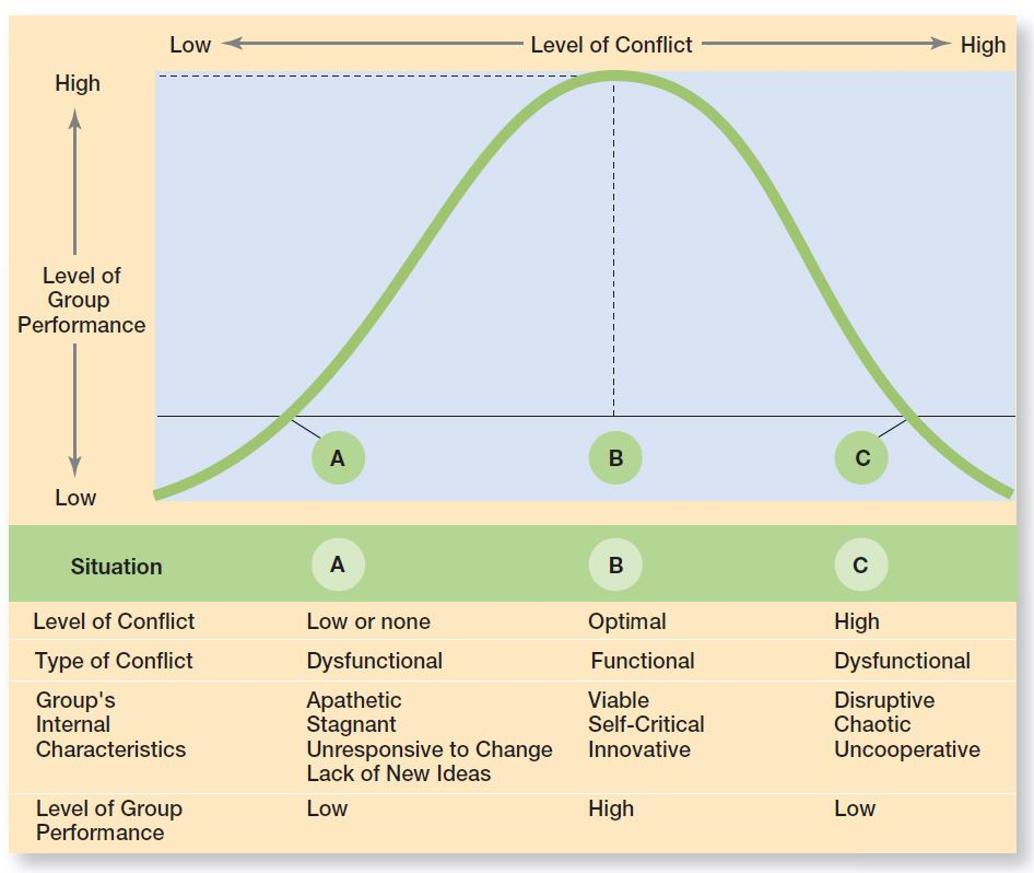 Conflict Management - Medium conflict level is necessary for good performance in teams.