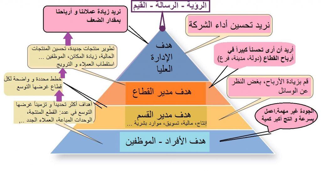 التخطيط الوظيفة الإدارية الأولى - كيفية وضع الأهداف في الشركات، الأسلوب التقليدي