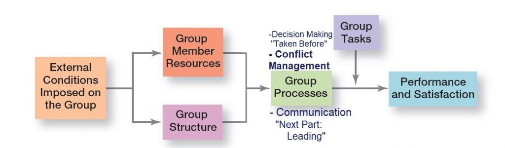 Work Team Performance/Satisfcation Module ; Team Management