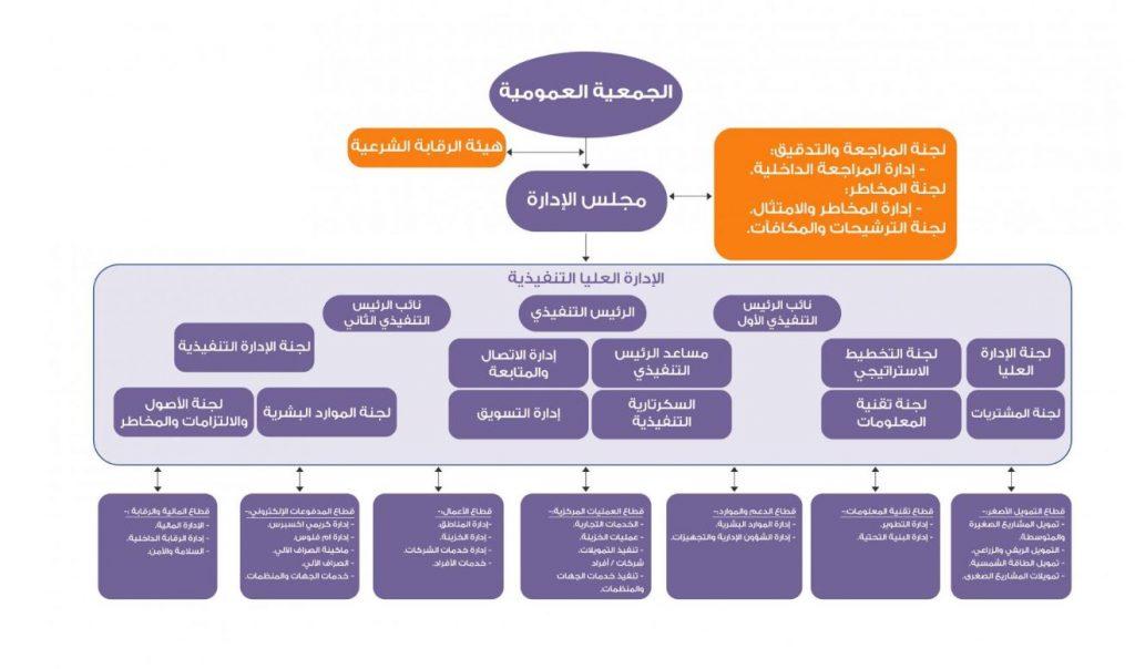 التنظيم - الوظيفة الإدارية الثانية : مخطط الهيكل التنظيمي لبنك الكريمي الإسلامي في اليمن