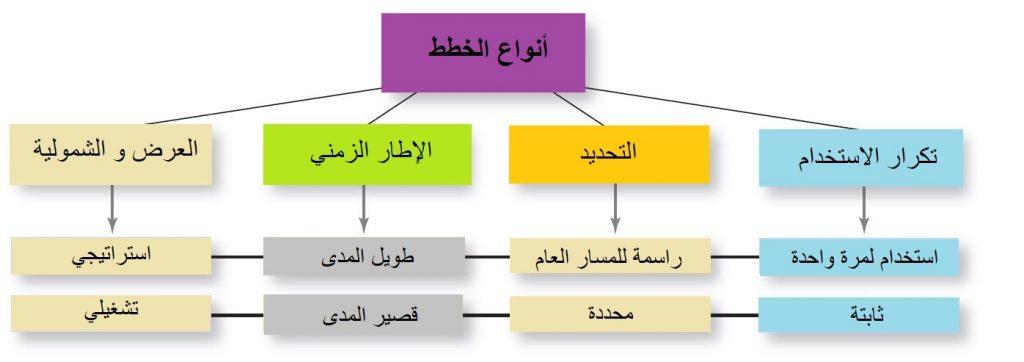 التخطيط الوظيفة الإدارية الأولى - أنواع الأهداف و الخطط في الشركات