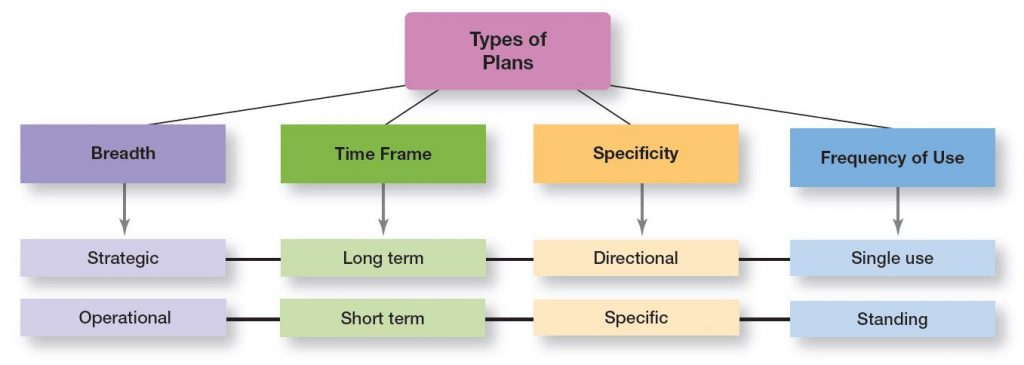 Managerial Planning - Types of goals & plans in companies