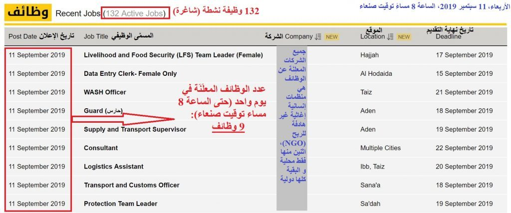 Yemen Humanitarian Organizations - A screenshot from YemenHR website, where many jobs are advertised, but in reality, the majority of them are not open for fair competition.