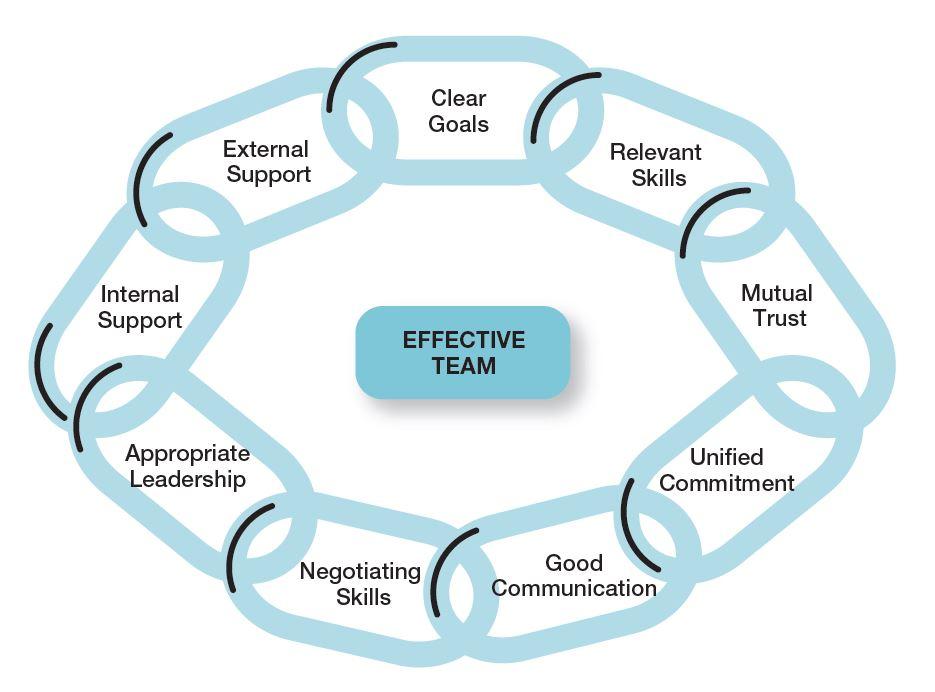 Characteristics of effective teams - work teams' management
