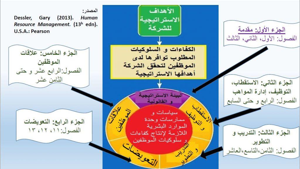 إدارة الموارد البشرية و الفريق - نموذج إدارة الموارد البشرية من الكتاب المتخصص (إدارة الموارد البشرية 2013)، و هو أحد كتب القناة