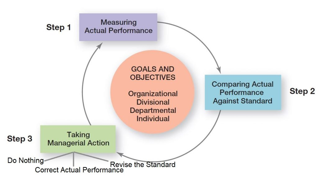 Monitoring & Controlling consists of 3 main steps.
