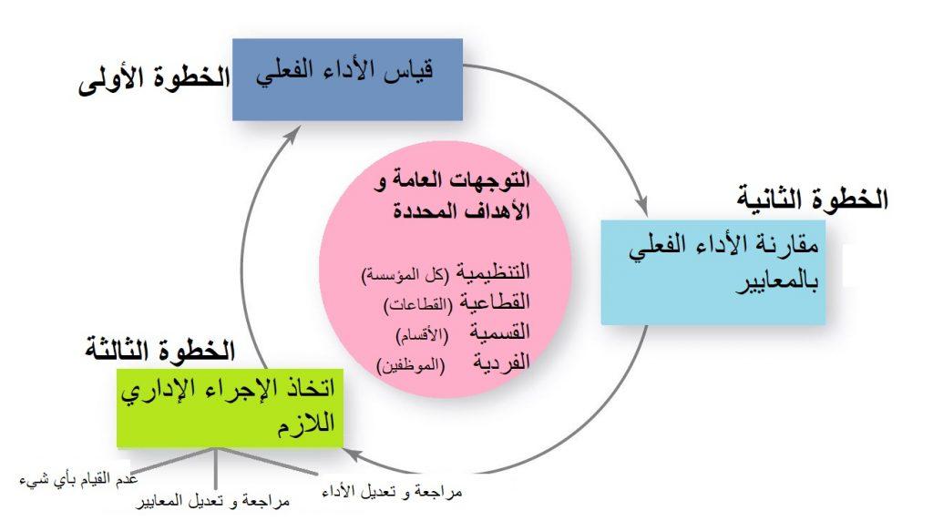التحكم عملية تحتوي على ثلاث خطوات أساسية، و هي قيس الأداء، و مقارنته بالأهداف، و اتخاذ الإجراء المناسب.