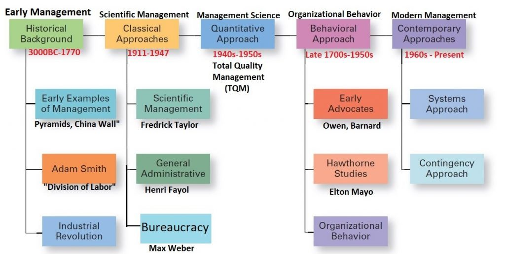 Introduction to Management : four main historical phases explained (classic scientific, human relations, management science & contemporary)