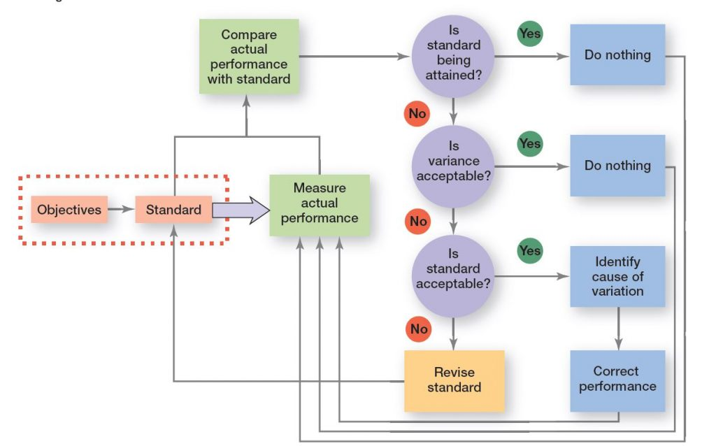 Managerial action depends on the result of the comparison step (No. 2) of comparing actual performance with standards.