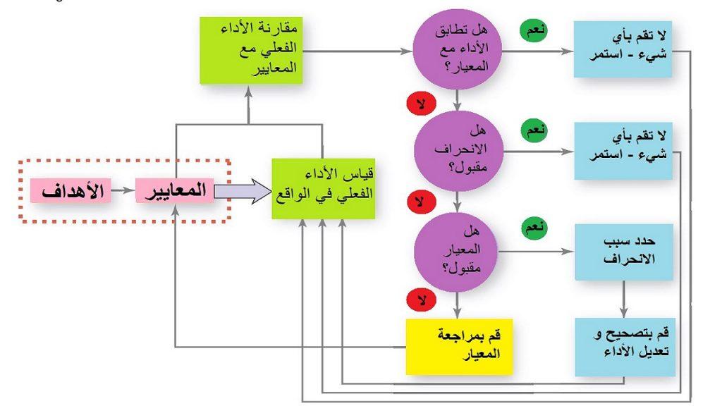 يختلف الإجراء الإداري في الرقابة حسب نتائج المقارنة في الخطوة الثانية.