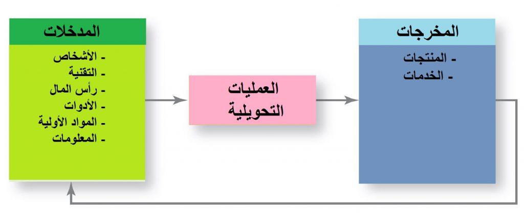 الإنتاج و العمليات هو ببساطة تحويل المدخلات التنظيمية المختلفة إلى مخرجات نهائية تتمثل في المنتجات و الخدمات.
