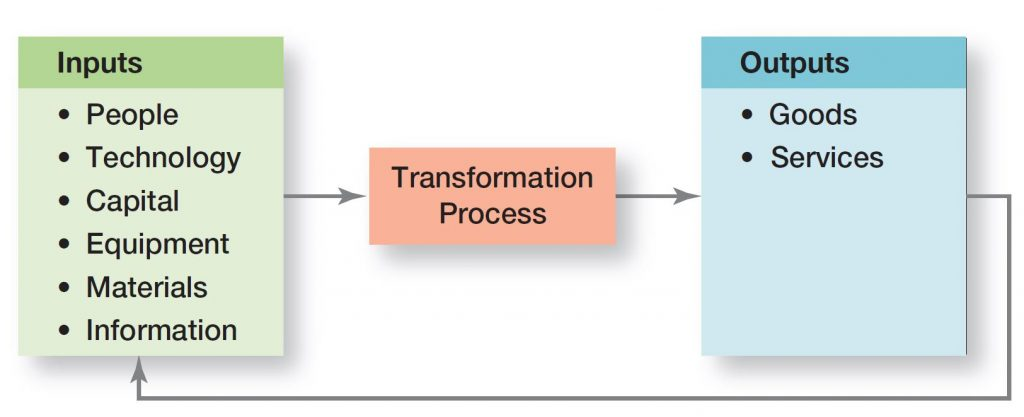 Operations Management is the transformation of inputs (resources) to outputs (goods & services).