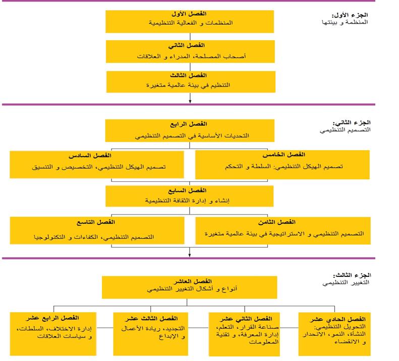كتاب نظرية المنظمات 2013 - جدول مأخوذ من الكتاب يوضح محتوياته و تقسيم فصوله و أبوابه