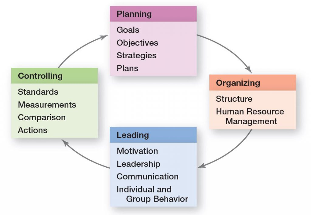 Controlling is strongly linked with other managerial functions as shown in the Planning-Controlling Link.