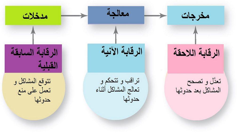 هناك ثلاث أنواع أساسية  في الرقابة  ، و هي الرقابة السابقة و الآنية و اللاحقة.