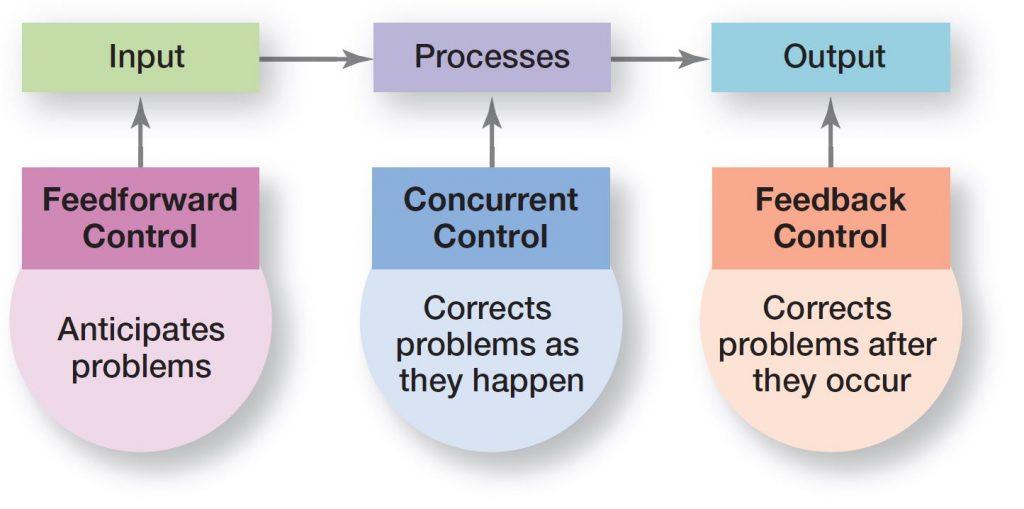 Feedforward, Concurrent & Feedback Control