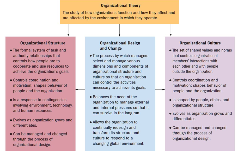 Organizational Theory Book 2013 - Books' Contents of Theory, Design & Change and their interconnection