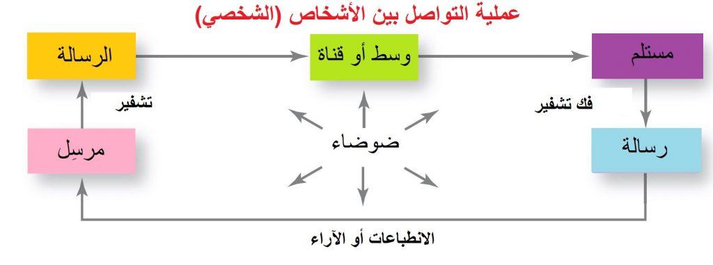 إدارة التواصل و السلوك - عملية التواصل الشخصي و عناصرها و خطواتها