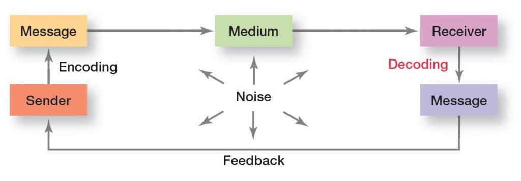 Managing Communication & Behavior : Interpersonal Communication Process