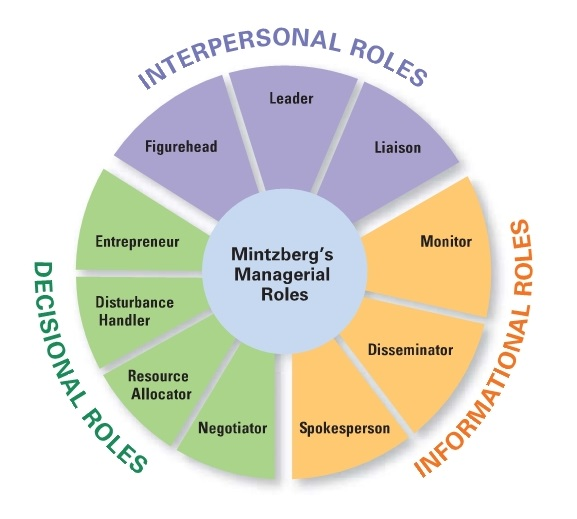 Introduction to Management - Mintzberg 1973 model of managerial roles explains what managers do in the workplace