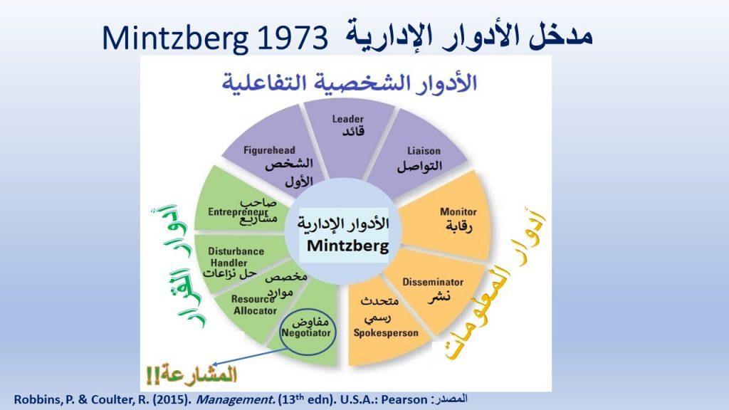 مقدمة في الإدارة - مدخل الأدوار الإدارية في تفسير الإدارة لمنتزبيرج 1973