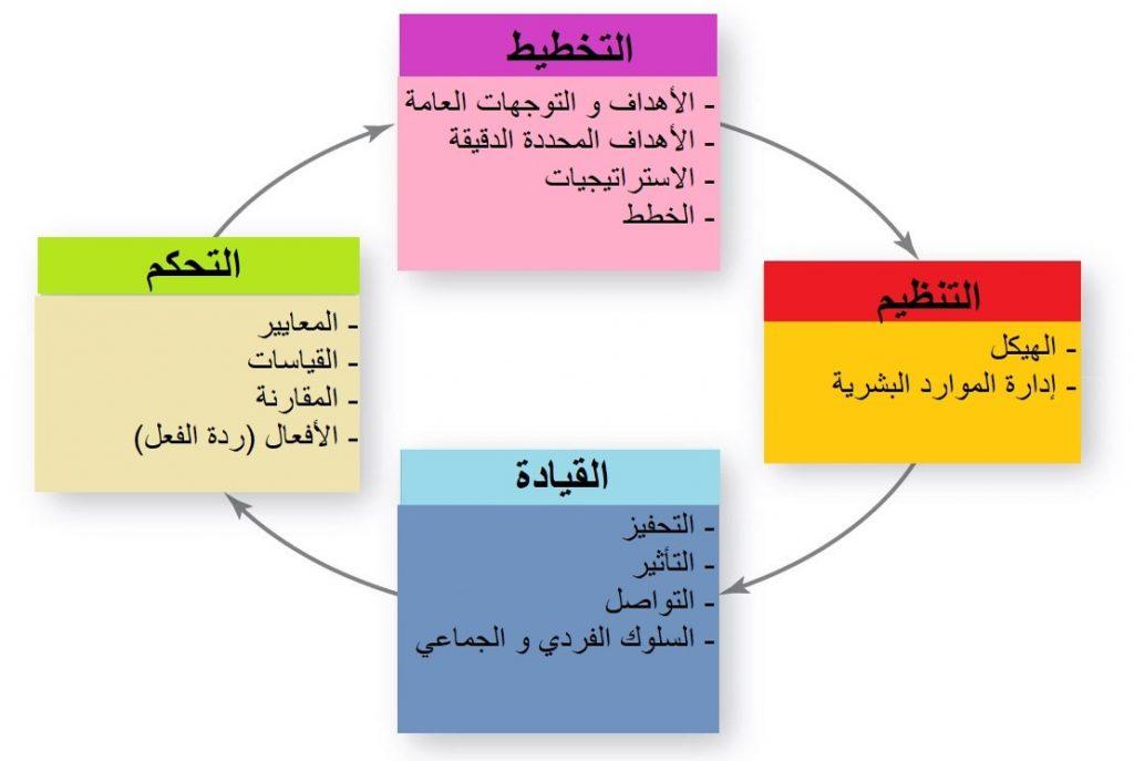 التحكم مرتبط بجميع الوظائف الإدارية كما توضح سلسلة التخطيط - التحكم.
