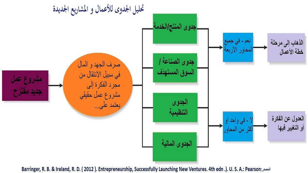 دراسة و تحليل الجدوى لها أربعة محاور أساسية، يجب أن تكون فيها الفكرة مجدية في جميع المحاور