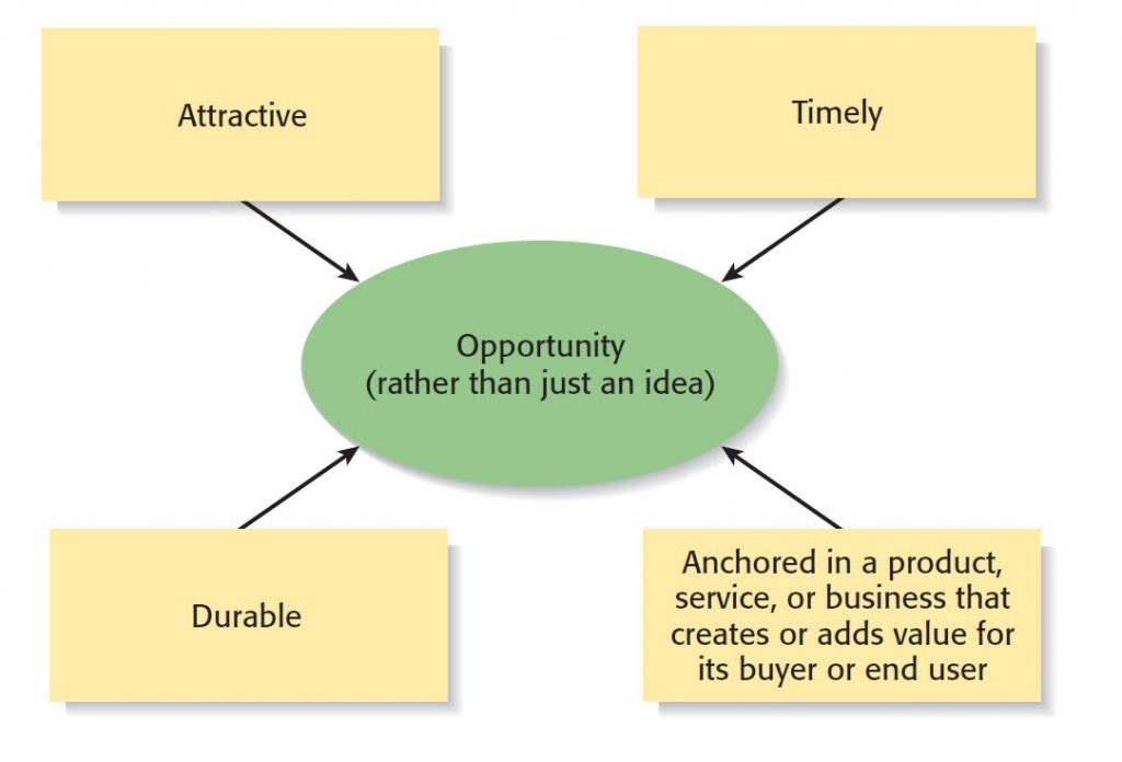 Successful opportunities must qualify for 4 main characteristics.