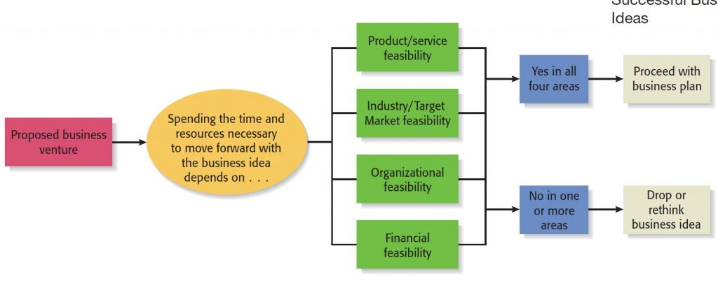 Feasibility Analysis consists of 4 parts where new business ideas must pass through all of them.