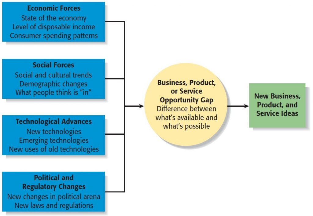 Entrepreneurial Ideas & Opportunities - These ways can help to recognize successful opportunities.