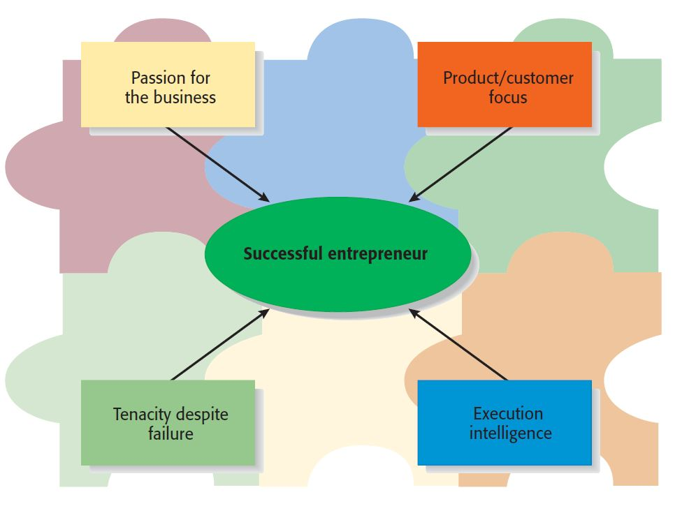 Four main characteristics are important for every entrepreneur to be successfu.