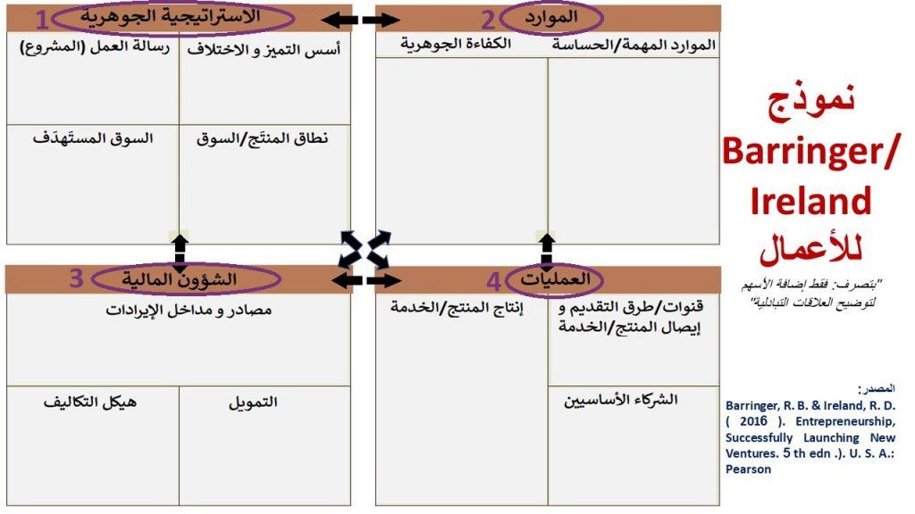 نموذج بارنجر/آيرلاند للأعمال (2014) يتكون من 4 عناصر أساسية و 12 نقطة فرعية.