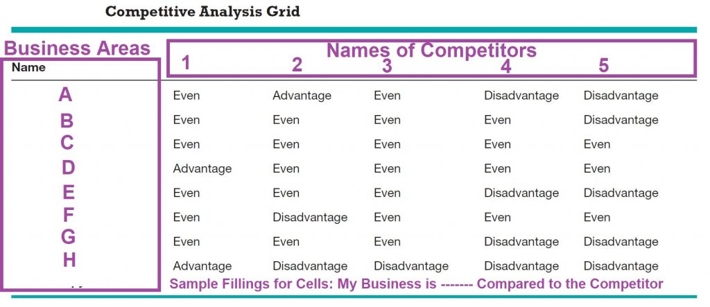 Competitors' Analysis Grid is a tool that helps businesses to perform industry analysis and know their relative competitive position with their competitors.