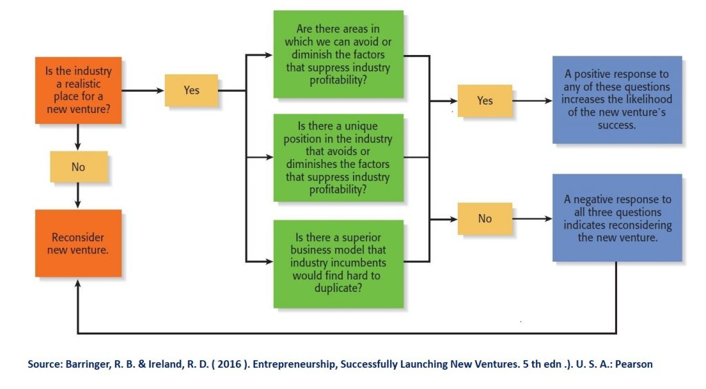 This model of industry analysis consists of four questions that guide entrepreneurs through the analysis process.