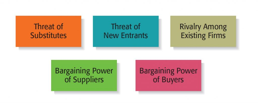 Porter Five Forces Industry Model is an important tool to perform industry analysis.