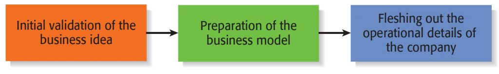 The best time to develop business models is when the idea successfully passes the feasibility analysis stage.
