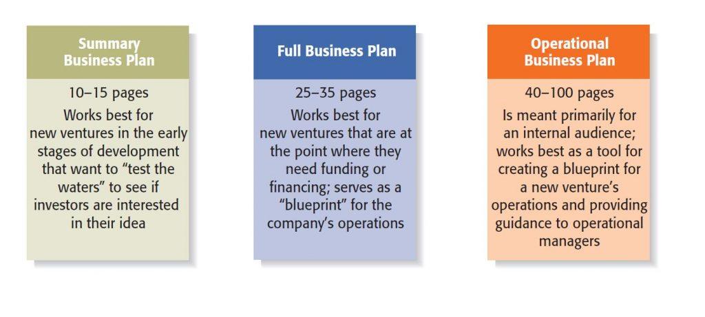 Entrepreneurship 2016 book provides 3 types of business plans: summary, full & operational plans.