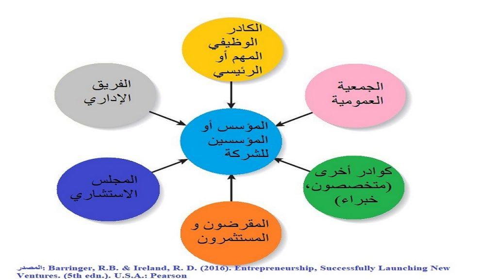 الجانب البشري من أهم الأمور التي يجب الانتباه لها، حيث تختلف فرق العمل المطلوبة حسب طبيعة و نوع الشركة و صيغتها القانونية