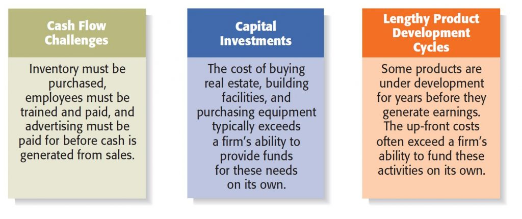 All firms need financing, especially start-up ones, for several reasons.