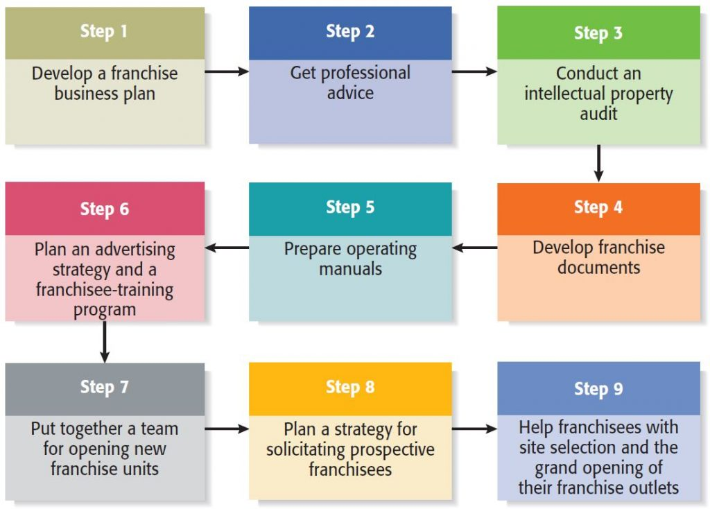 Franchising, one of external growth strategies for businesses, can be done via a 9-steps-procedure as per Entrepreneurship 2016 Book , within its discussion of Firms' Growth & Development .