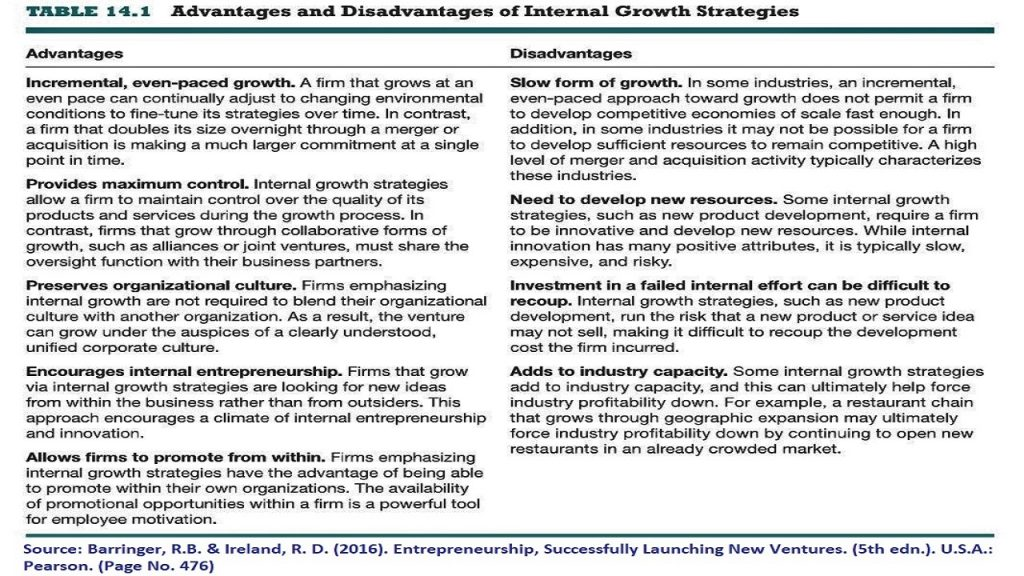 This table that Entrepreneurship 2016 Book provides lists the advantages & disadvantages of internal growth strategies, within its discussion of Firms Growth & Development .