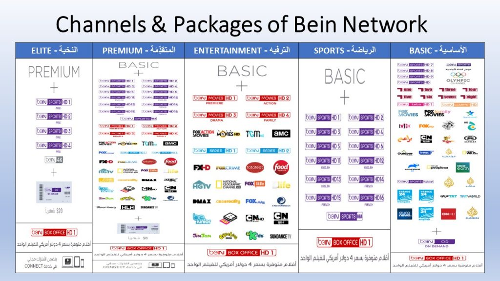 To highlight Bein's demonstration of Firms Growth & Development , it has expanded from only 1 channel in 2003 on its launch to more than 100 channels. currently.