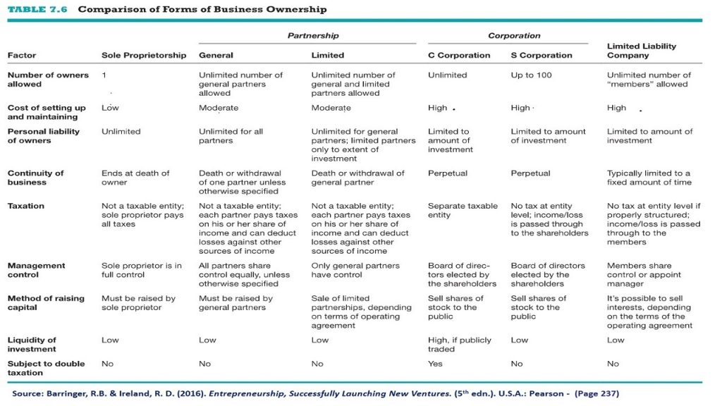 Entrepreneurship book provides a great table that compares 6 different forms of legal and ownership forms for businesses.