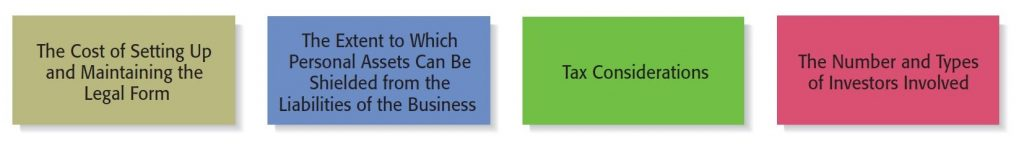 To be legally viable, businesses must choose the correct form of legal or ownership status depending on several points.