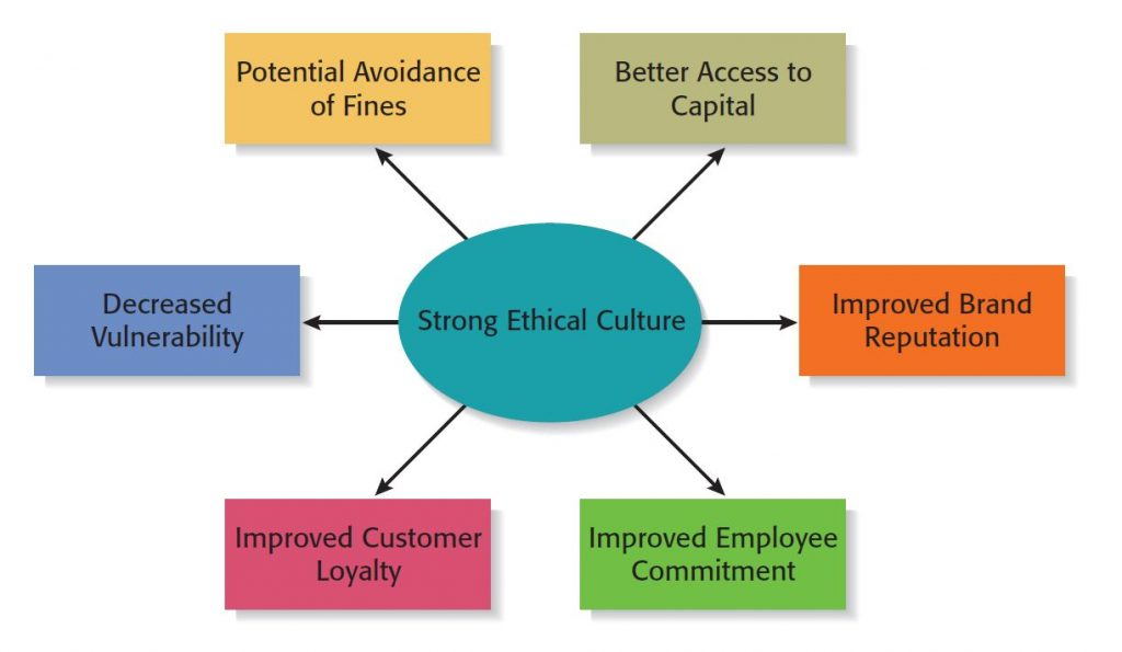 Strong ethical culture is a crucial aspect for ensuring ethics commitment in businesses.