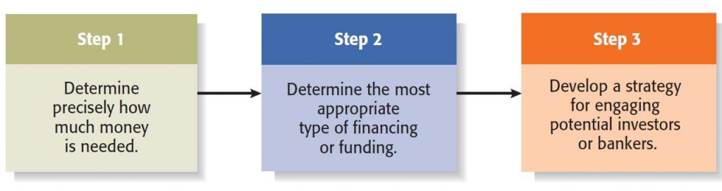 There are three steps for external financing, as per Entrepreneurship 2016 Book.